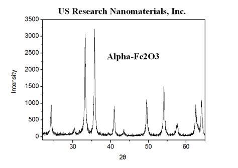 Xrd Pattern Of Alpha Fe2o3 | fe2o3 iron oxide nanoparticles nanopowder alpha 99 9
