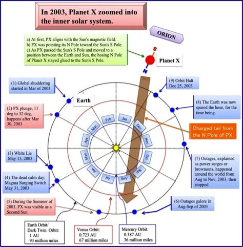 zetetic cosmogony or conclusive evidence that the world is not a rotating revolving globe but a stationary plane circle classic reprint books conclusive evidence of there being planet x there from