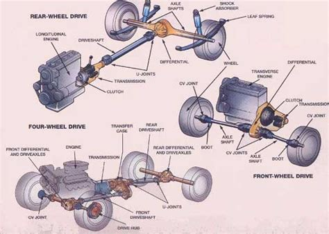 Layout Engine Nedir | differences between fwd rwd awd and 4wd drivespark