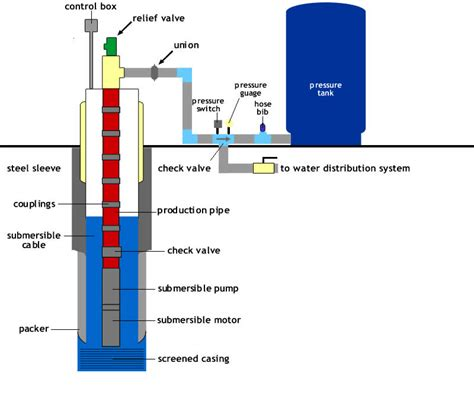 water well pressure tank diagram water get free