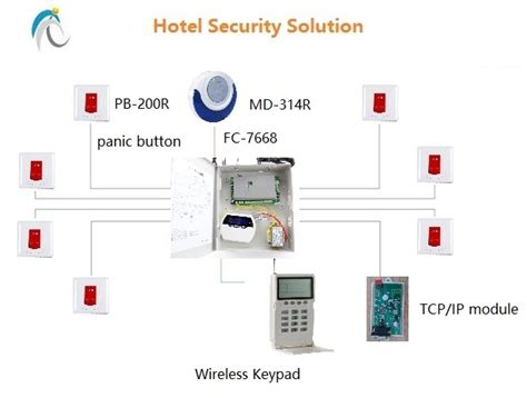 Panel Alarm System alarm security home security technology