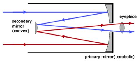 reflector telescope diagram slide 3