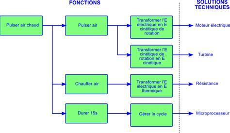 diagramme fast exemple d 233 marche technologique description fonctionnelle