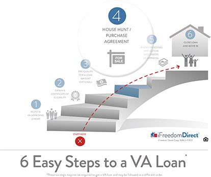 steps to buying a house with a va loan how to buy a house with va loan 28 images property requirements for va loans va