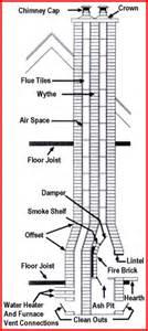 anatomy of a fireplace anatomy of a chimney