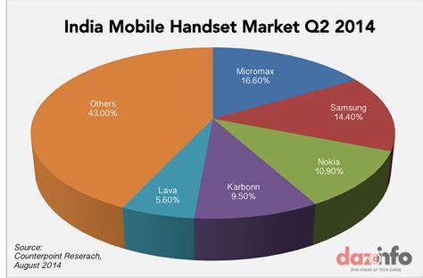 i mobile market image gallery mobile phone market