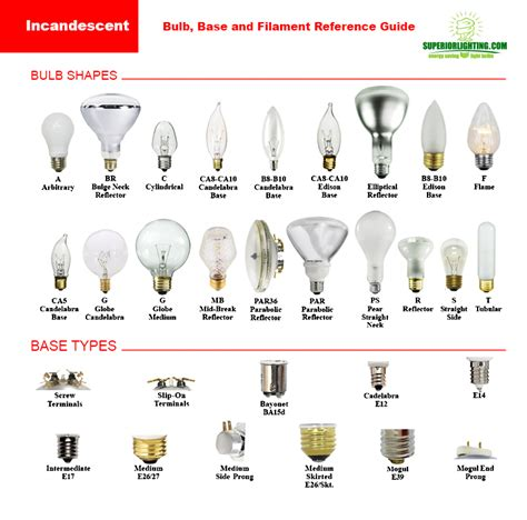 light bulb sizes types shapes color temperatures