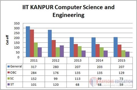 Mba In Computer Science Colleges In Mumbai by List Of Computer Science Colleges In Mumbai