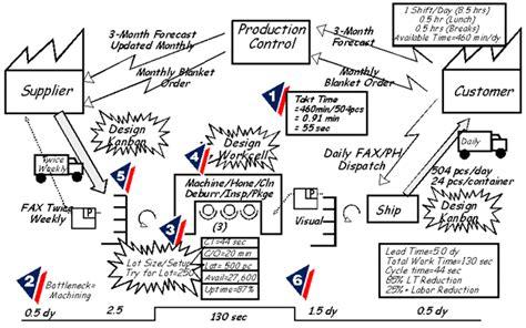 cadena de suministro vsm desarrollo de modelos industriales cadena de valor