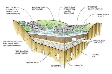 basin diagram bioretention basin diagram charts diagrams flows