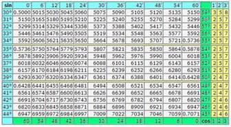 Trig Table by Mathematics For Trigonometric Table Of Sines And