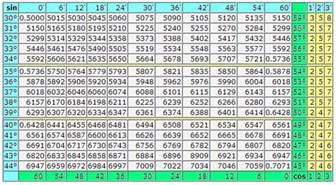 mathematics for trigonometric table of sines and