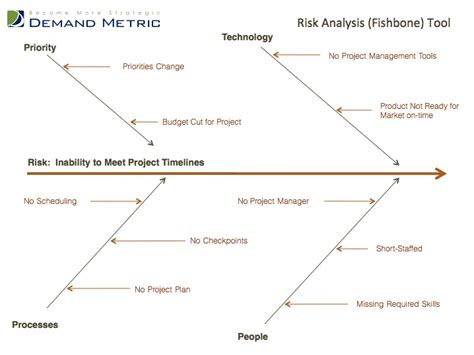 root cause diagram template risk analysis fishbone template a root cause analysis