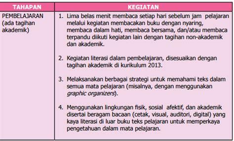 format laporan bacaan tahapan pelaksanaan gerakan literasi sekolah pendidikan