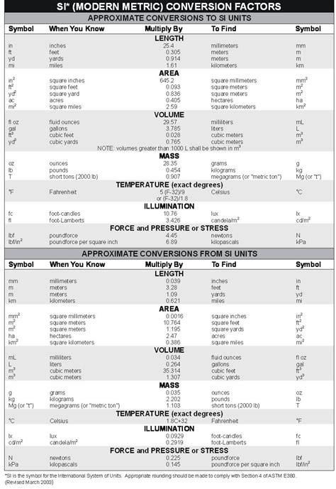 metric unit table chemistry conversion chart metric system www pixshark