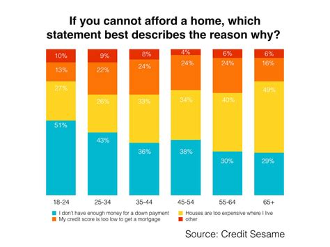 cannot afford to buy a house cannot afford to buy a house 28 images average family cannot afford to buy a home