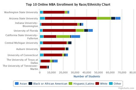 Comparison Of Mba Colleges by Top 10 Mba Comparison Enrollment And Population