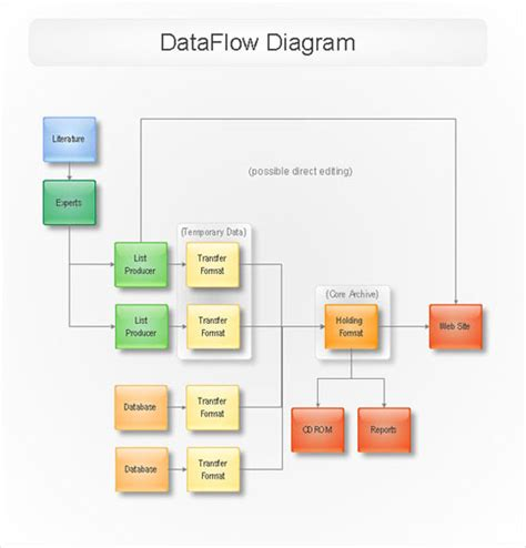 data flow diagram program conceptdraw sles software diagrams