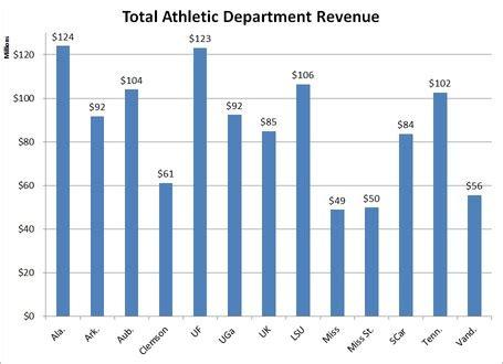 financial comparison sec athletic department budgets 10