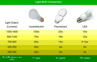 led light bulbs compared to incandescent seattle premier penthouse