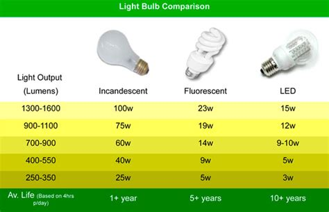 Compare Cfl To Led Light Bulbs Led Light Design Led Led Light Bulb Ratings