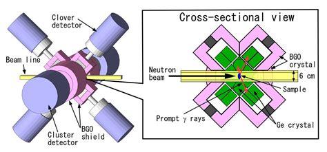capture cross section neutron capture cross section study