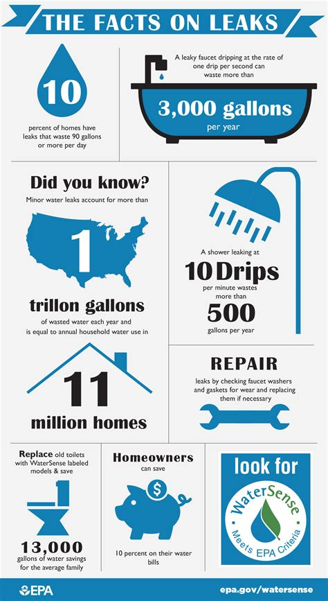 Shower Vs Bath Water Usage infographic the facts on leaks click the pin for a