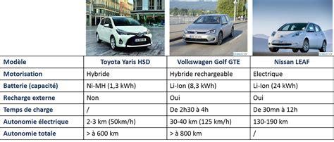 si鑒e auto comparatif comparatif voiture hybride 2015 dm service
