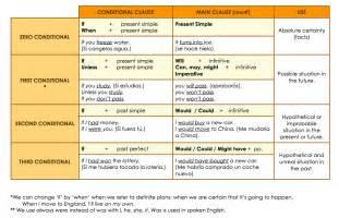 conditional sentences my teacher lessons