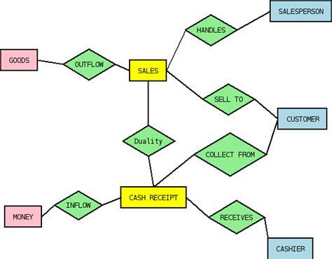 desain database menggunakan model data rea tugas masa kuliah contoh kasus database rea