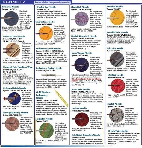 sewing needle pocket guide for stitching at a glance reference for needle uses types sizes embroidery quilting upholstery sharps chenille milliners beading more books 25 best ideas about sewing needle sizes on