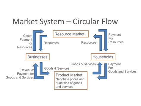 in the circular flow diagram in the markets for image gallery money market system diagram