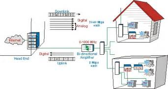 cable tv wiring diagram cable get free image about wiring diagram