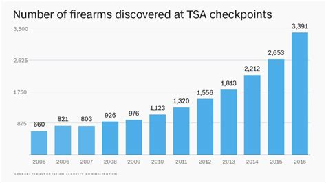 Tsa Security Background Check Tsa Found A Record Number Of Guns In Carry Ons Last Year Jan 12 2017