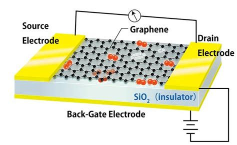 graphene fet oxygen adsorption photo graphene info