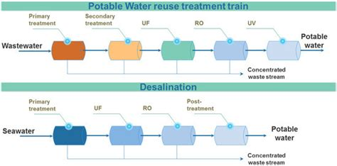 membranes free text efficiently combining water reuse and desalination through forward