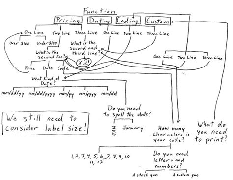 monarch 1110 parts diagram label gun wizard