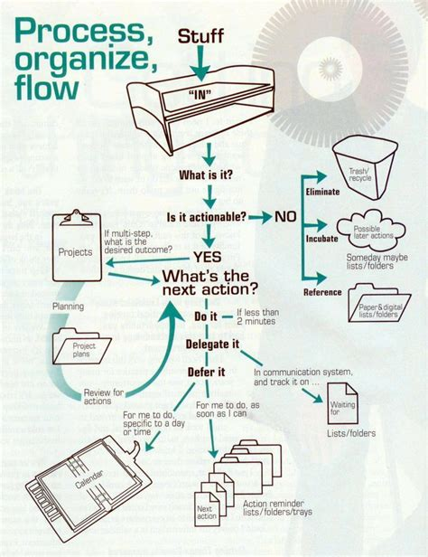 getting things done flowchart quot getting things done quot flowchart gtd project management
