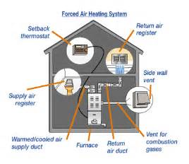 types of home heating forced air systems nethmal perera bsc mechanical engineering