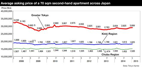 Japan Apartment Cost Secondhand Apartment Prices In January 2015 Tokyo Kantei