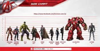 hulkbuster dominates avengers age ultron size