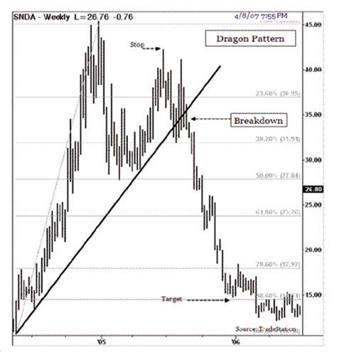 dragon pattern stock chart the dragon pattern forex trading system forex strategies