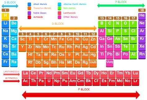 Periodic Table Period Definition by General Chemistry Fourth Edition By Hill