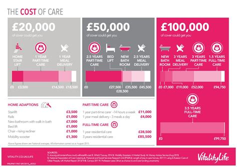 home construction costs considerations infographic the cost of later life care