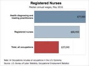 how much do home health nurses make nursing salary data how much do nurses make collegeatlas