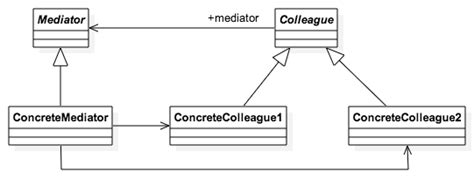 software design pattern mediator loredanacirstea staruml design patterns by