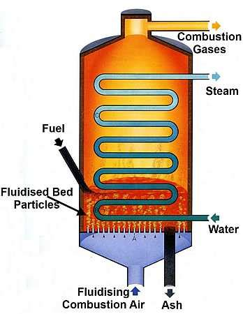 fluidized bed combustion fluidised bed combustion