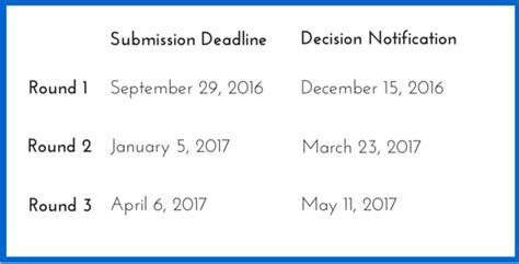 Haas School Of Business Mba Application Deadline by 2017 Mba Application Uc Berkeley Haas