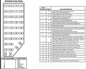 fuse diagram for 1995 ford explorer xlt fixya