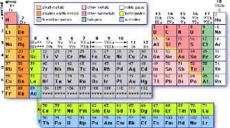 biochemistry tables